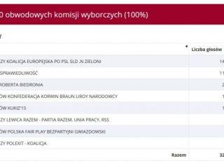 krakow wyniki wyborow do parlamentu europejskiego 2019 320x240 - Tak głosował Kraków w wyborach do Parlamentu Europejskiego 2019