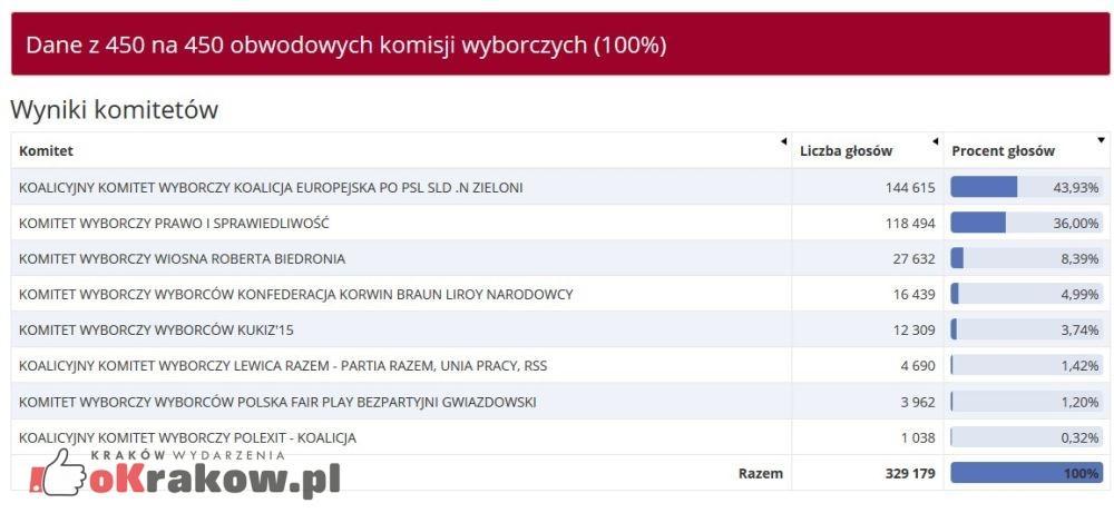 Tak głosował Kraków w wyborach do Parlamentu Europejskiego 2019