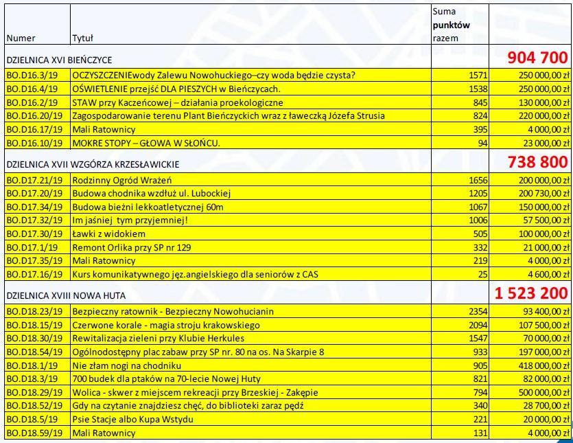 bienczyce wzgorza krzeslawickie nowa huta 150x150 - WYNIKI Budżet Obywatelski Miasta Krakowa - Pełna lista projektów ogólnomiejskich i dzielnicowych zakwalifikowanych do realizacji