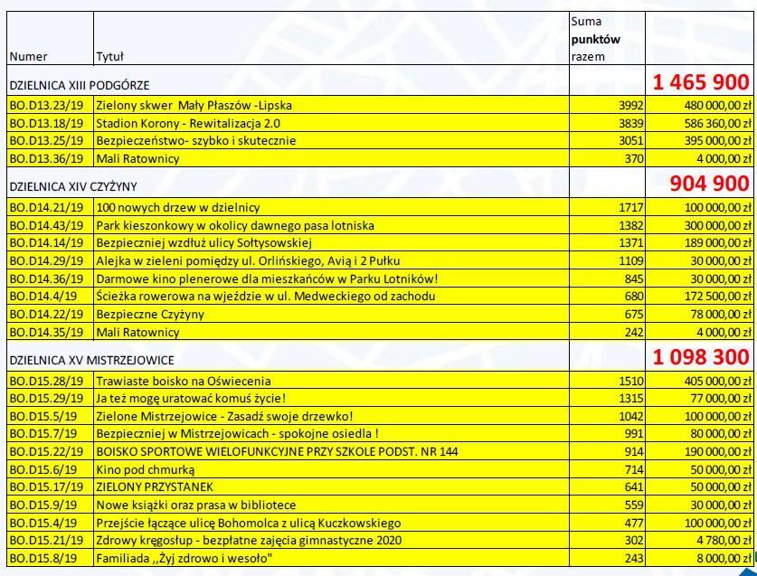 podgorze czyzyny mistrzejowice 150x150 - WYNIKI Budżet Obywatelski Miasta Krakowa - Pełna lista projektów ogólnomiejskich i dzielnicowych zakwalifikowanych do realizacji