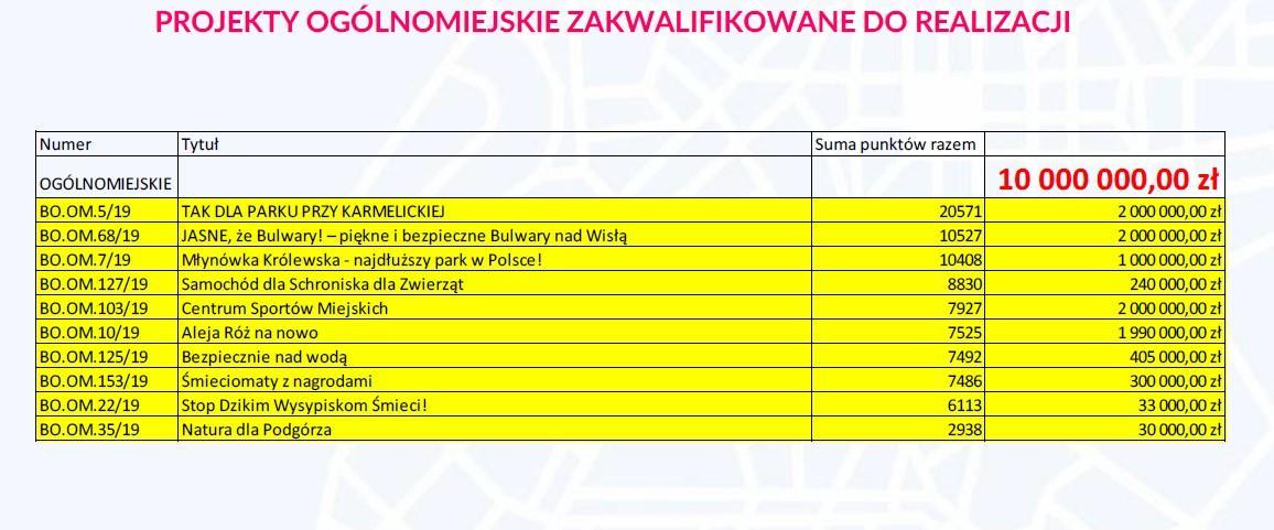 projekty ogolnomiejskie krakow 150x150 - WYNIKI Budżet Obywatelski Miasta Krakowa - Pełna lista projektów ogólnomiejskich i dzielnicowych zakwalifikowanych do realizacji