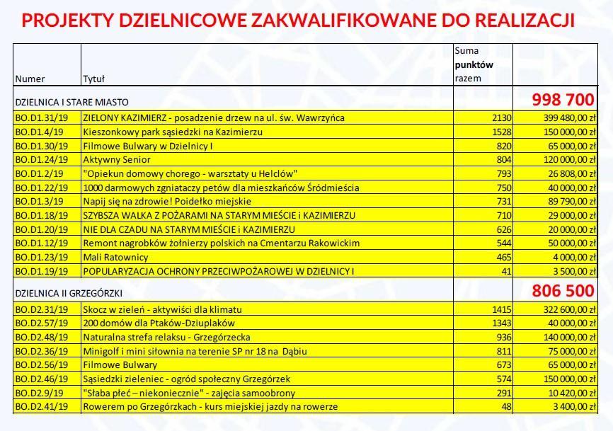 stare miasto i grzegorzki 150x150 - WYNIKI Budżet Obywatelski Miasta Krakowa - Pełna lista projektów ogólnomiejskich i dzielnicowych zakwalifikowanych do realizacji