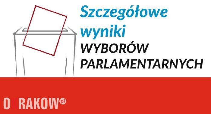 Szczegółowe wyniki wyborów do Sejmu i Senatu Rzeczpospolitej Polskiej 2019