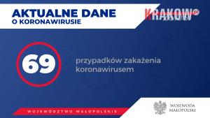 koronawirus malopolska 1 300x169 - Aktualnie w Małopolsce zakażenie koronawirusem zostało potwierdzone u 69 osób.