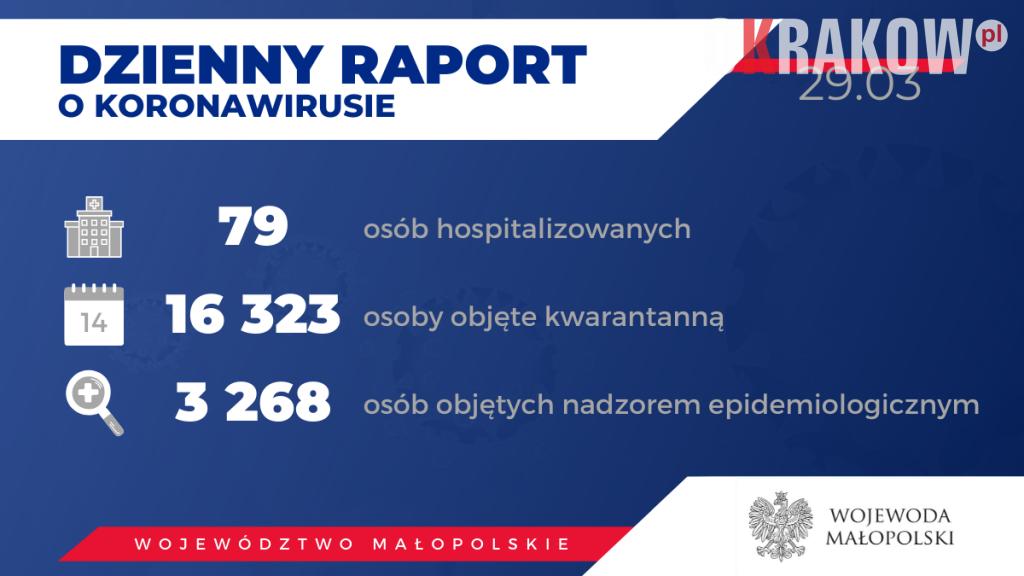 raport 1024x576 - Obecnie w Małopolsce zakażenie koronawirusem zostało potwierdzone u 150 osób.