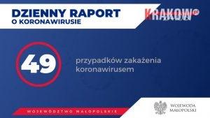 raport koronawirus malopolska 300x169 - Aktualnie w Małopolsce zakażenie koronawirusem zostało potwierdzone u 49 osób.