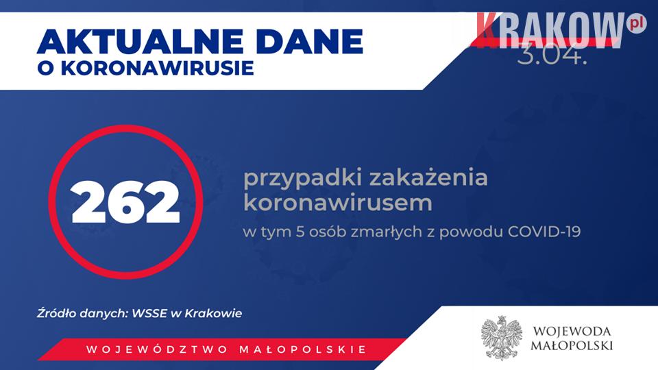 koronawirus - Obecnie w Małopolsce zakażenie koronawirusem zostało potwierdzone u 262 osób.
