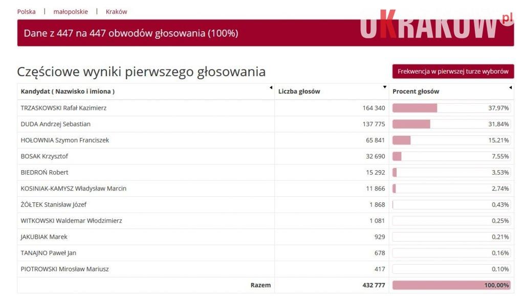 wybory prezydenta krakow 2020 1024x593 - W Polsce Andrzej Duda liderem po I turze wyborów na Prezydenta RP. Zobacz jak głosował Kraków w I turze.