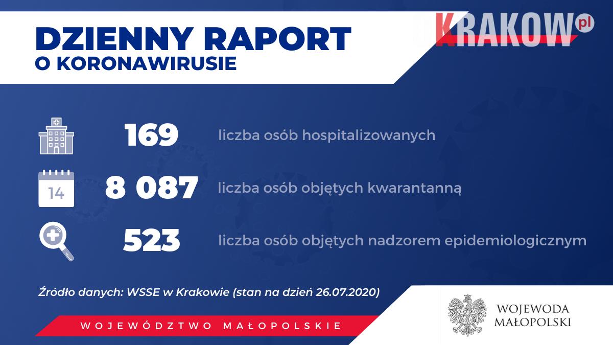 1 4 300x169 - Obecnie w Małopolsce zakażenie koronawirusem zostało potwierdzone u 3132 osób.