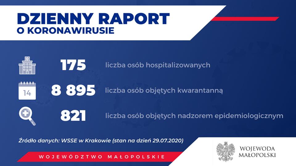 1 5 150x150 - Obecnie w Małopolsce zakażenie koronawirusem zostało potwierdzone u 3458 osób.