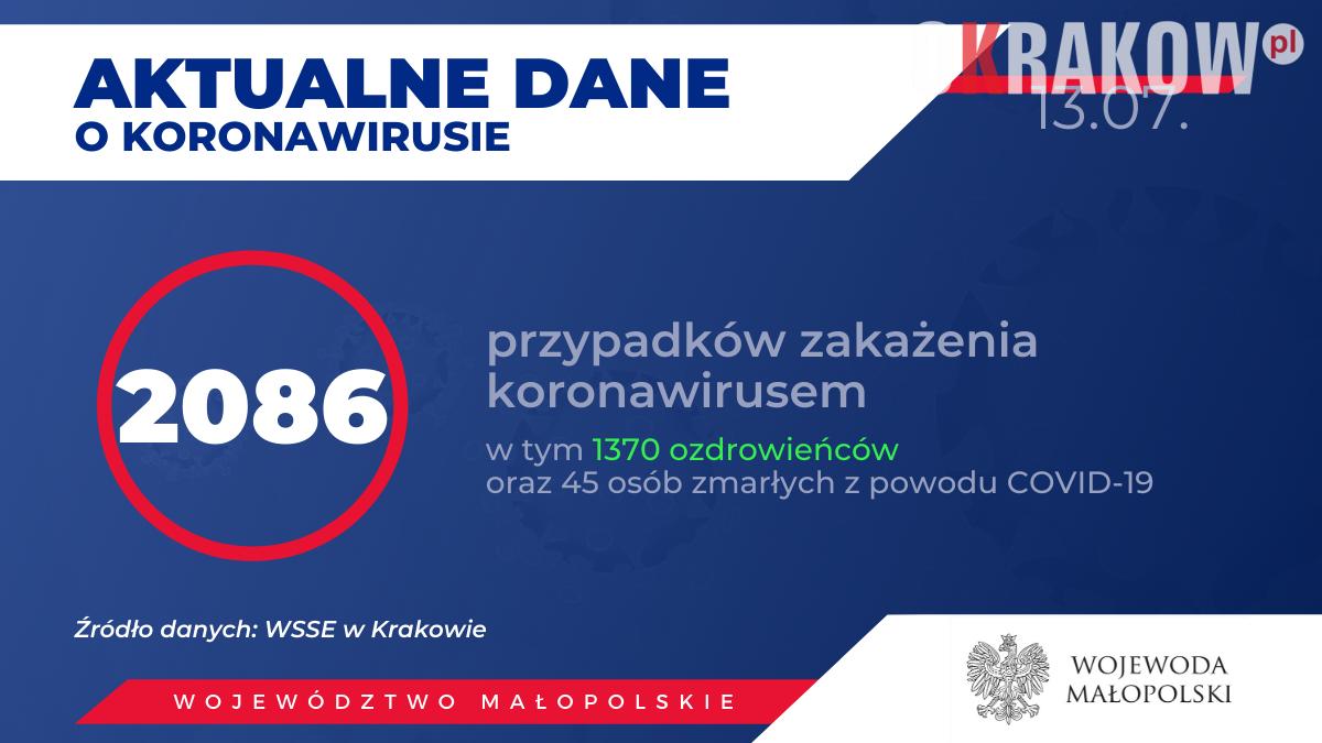 2 1 150x150 - Obecnie w Małopolsce zakażenie koronawirusem zostało potwierdzone u 2086 osób.