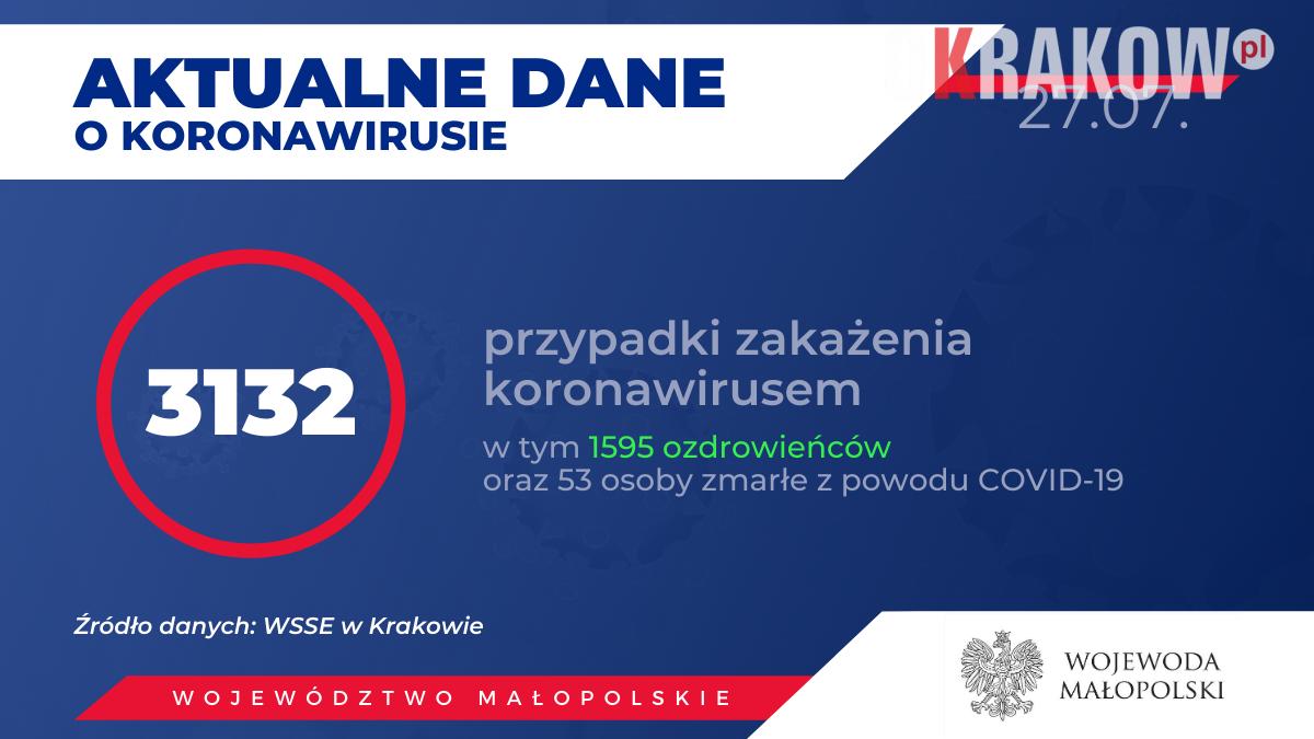 2 4 300x169 - Obecnie w Małopolsce zakażenie koronawirusem zostało potwierdzone u 3132 osób.