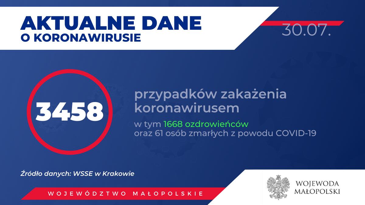 2 5 150x150 - Obecnie w Małopolsce zakażenie koronawirusem zostało potwierdzone u 3458 osób.