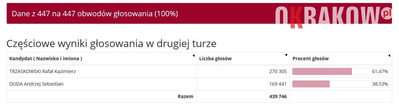 2tura 1024x285 - Wyniki Wyborów Prezydenta RP 2020 w Krakowie