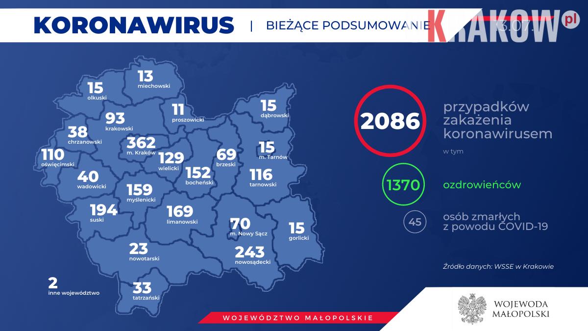 3 1 150x150 - Obecnie w Małopolsce zakażenie koronawirusem zostało potwierdzone u 2086 osób.