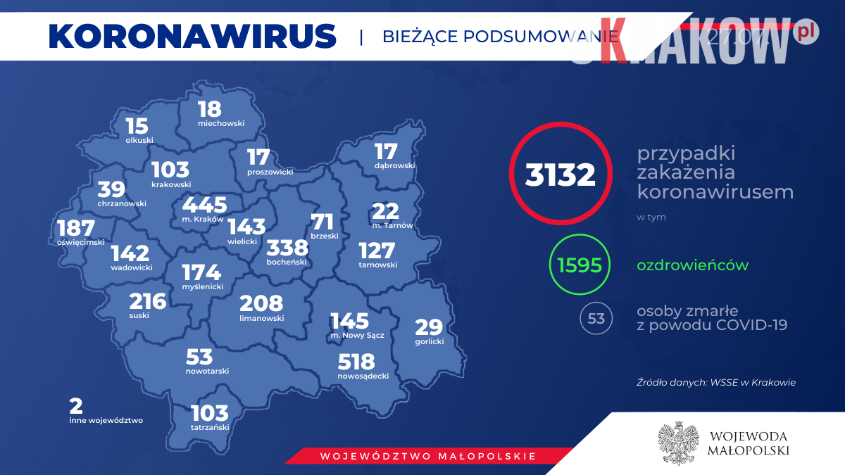 3 4 300x169 - Obecnie w Małopolsce zakażenie koronawirusem zostało potwierdzone u 3132 osób.