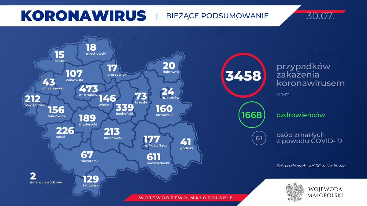 3 5 150x150 - Obecnie w Małopolsce zakażenie koronawirusem zostało potwierdzone u 3458 osób.