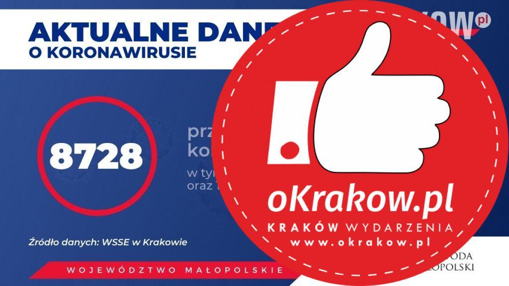 1 1 - Aktualne dane o koronawirusie w Województwie Małopolskim