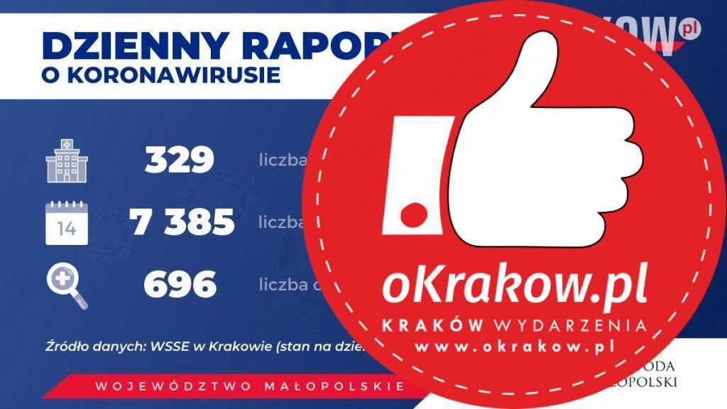 1 3 - Aktualne dane o koronawirusie w Województwie Małopolskim